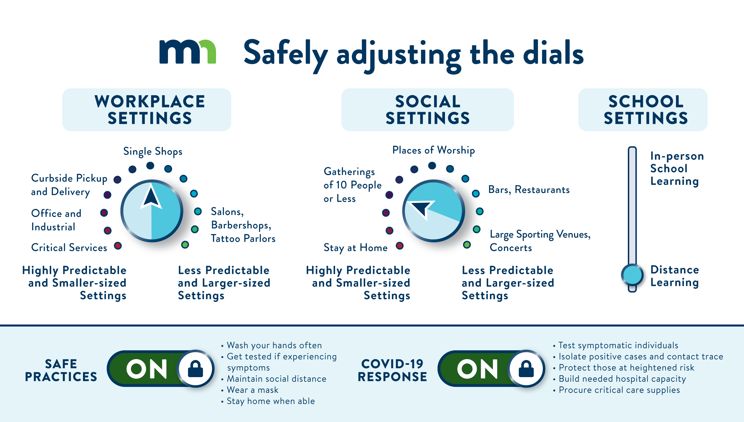 Stay Safe Minnesota Dials Graphic