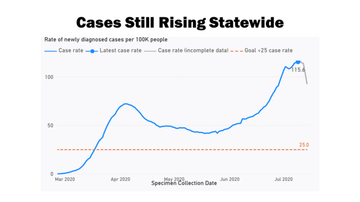 cases_still_rising_statewide