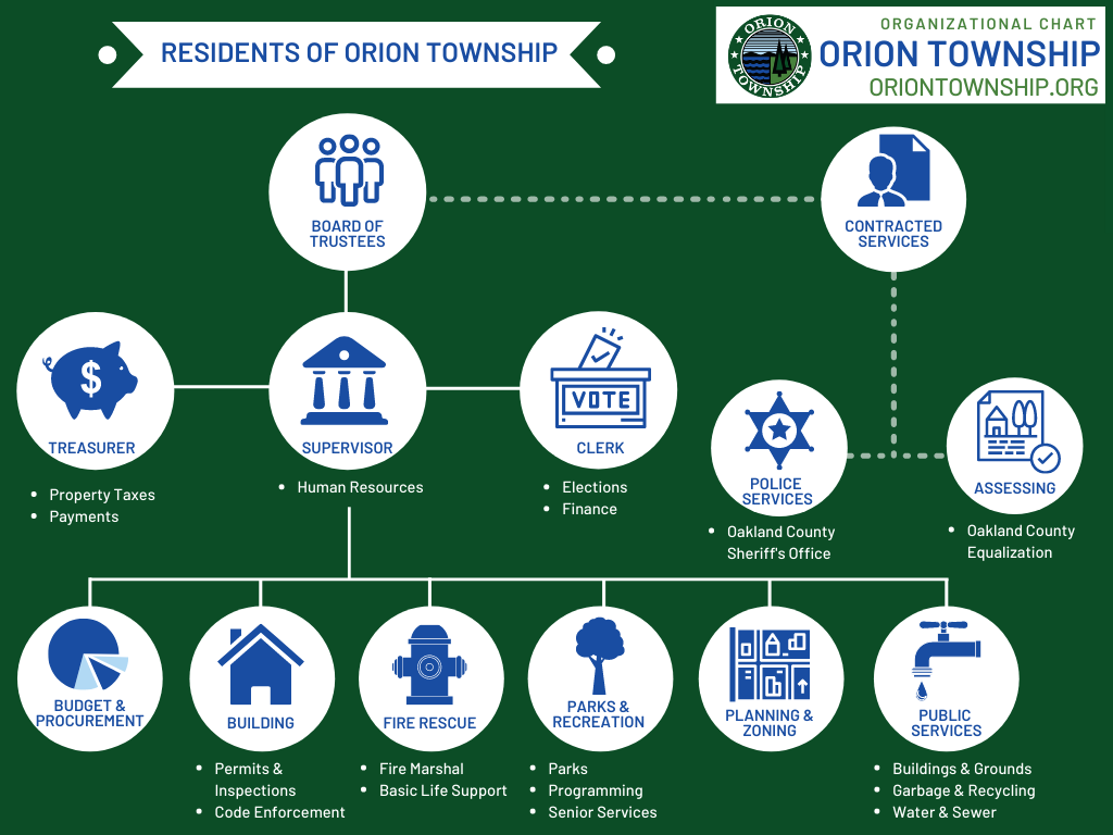 Image of Orion Township Organizational Chart